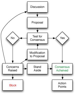 Consensus Flow Chart